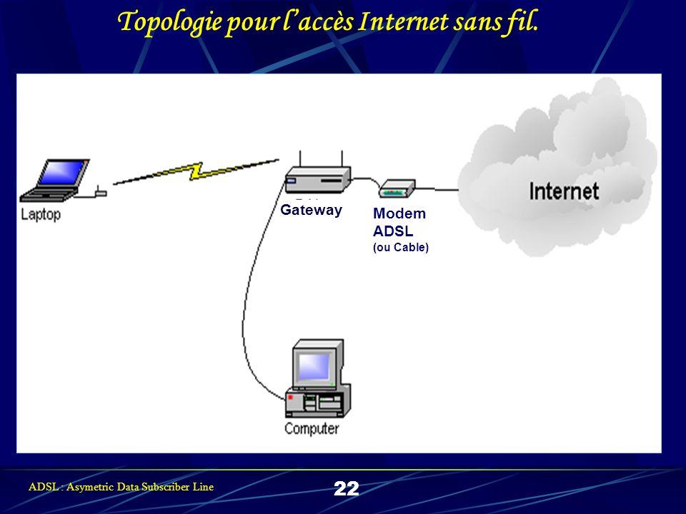 Gateway Modem ADSL (ou Cable) Topologie pour laccès Internet sans fil.