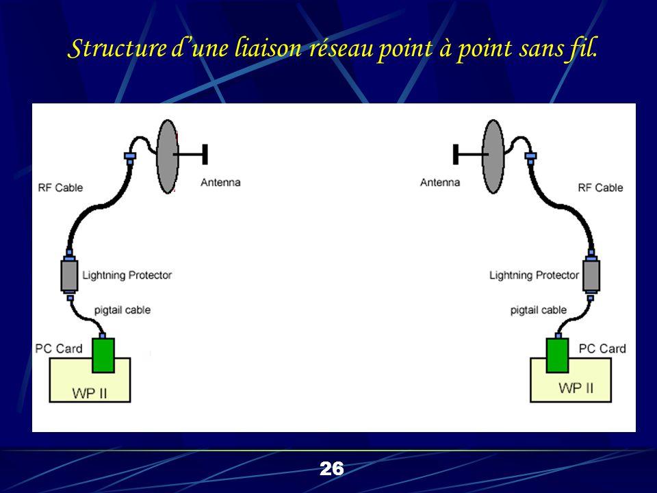 26 Structure dune liaison réseau point à point sans fil.