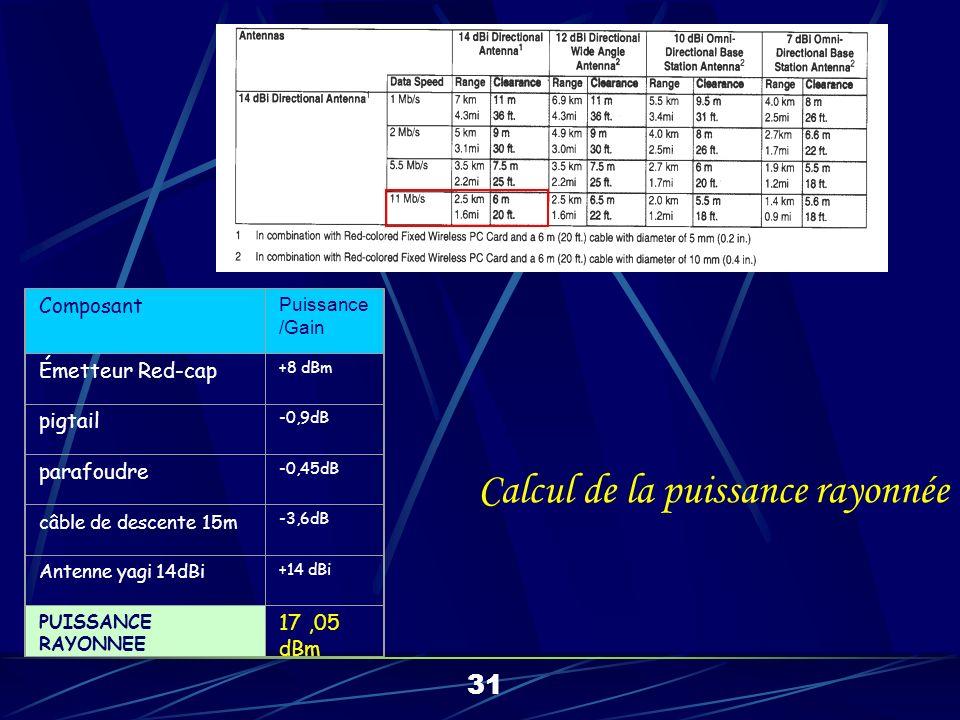 Composant Puissance /Gain Émetteur Red-cap +8 dBm pigtail -0,9dB parafoudre -0,45dB câble de descente 15m -3,6dB Antenne yagi 14dBi +14 dBi PUISSANCE RAYONNEE 17,05 dBm 31 Calcul de la puissance rayonnée