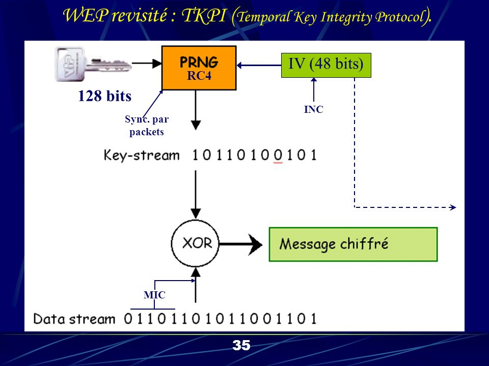 IV (48 bits) 128 bits RC4 MIC 35 WEP revisité : TKPI ( Temporal Key Integrity Protocol ).