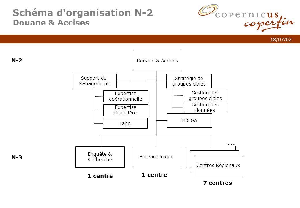 p. 5Titel van de presentatie 18/07/02 Schéma d'organisation N-2 Douane & Accises Douane & Accises N-2 N-3 Enquête & Recherche N-3 Centres Régionaux 1
