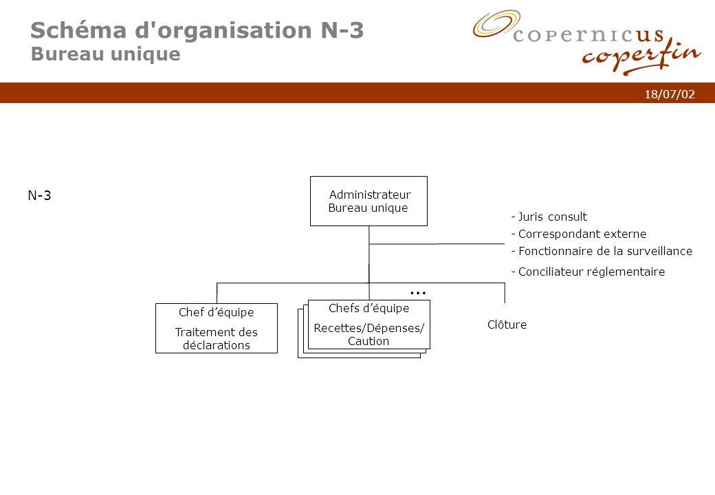 p. 6Titel van de presentatie 18/07/02 Schéma d'organisation N-3 Bureau unique Administrateur Bureau unique N-3 Chef déquipe Traitement des déclaration