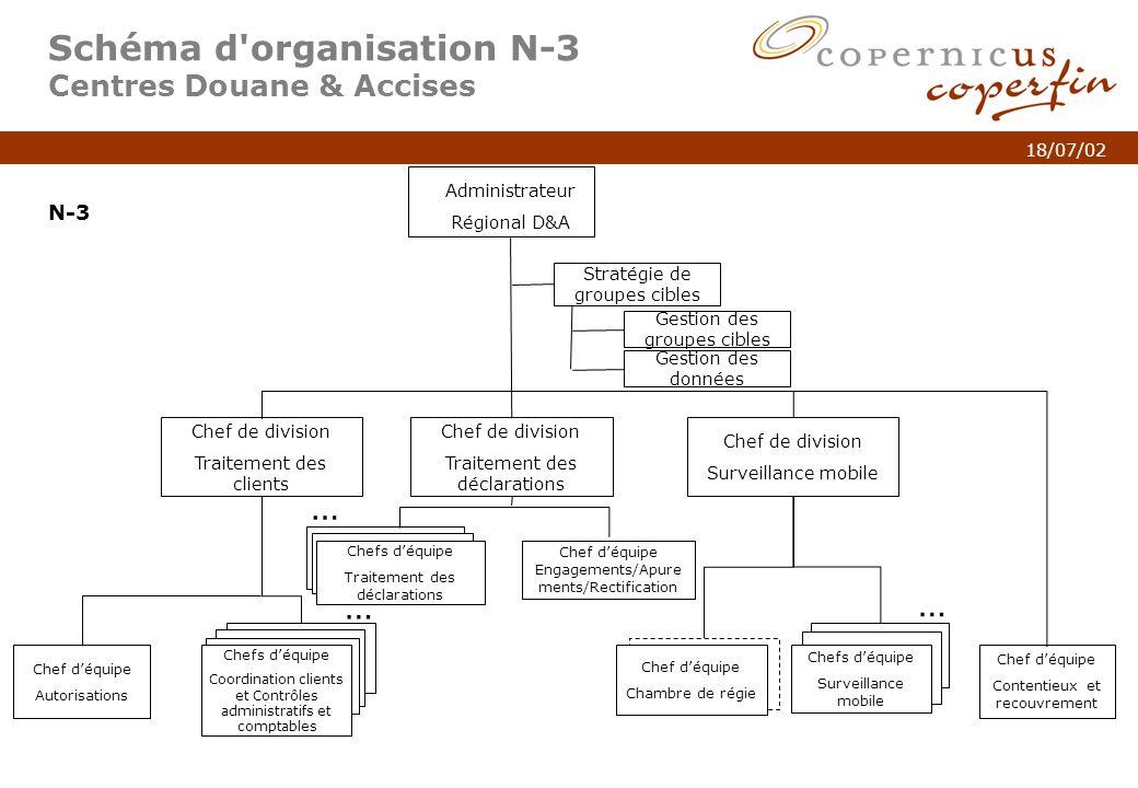 p. 7Titel van de presentatie 18/07/02 Schéma d'organisation N-3 Centres Douane & Accises Chef de division Traitement des clients Chef de division Surv