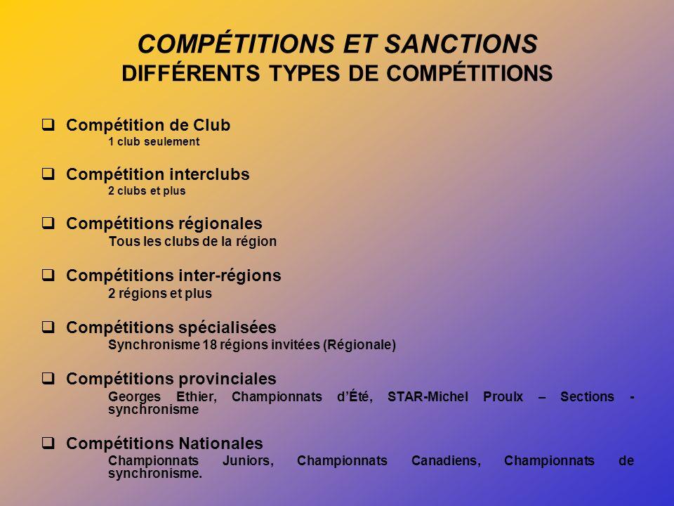 COMPÉTITIONS ET SANCTIONS DIFFÉRENTS TYPES DE COMPÉTITIONS Compétition de Club 1 club seulement Compétition interclubs 2 clubs et plus Compétitions régionales Tous les clubs de la région Compétitions inter-régions 2 régions et plus Compétitions spécialisées Synchronisme 18 régions invitées (Régionale) Compétitions provinciales Georges Ethier, Championnats dÉté, STAR-Michel Proulx – Sections - synchronisme Compétitions Nationales Championnats Juniors, Championnats Canadiens, Championnats de synchronisme.