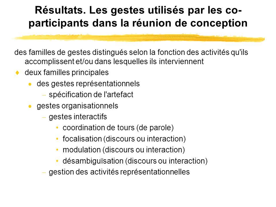 Résultats. Les gestes utilisés par les co- participants dans la réunion de conception des familles de gestes distingués selon la fonction des activité