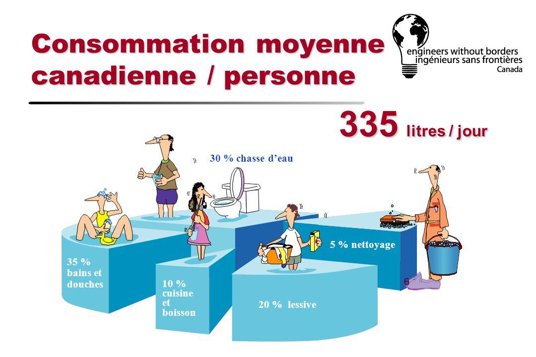 Consommation moyenne canadienne / personne 30 % chasse deau 35 % bains et douches 10 % cuisine et boisson 20 % lessive 5 % nettoyage 335 litres / jour