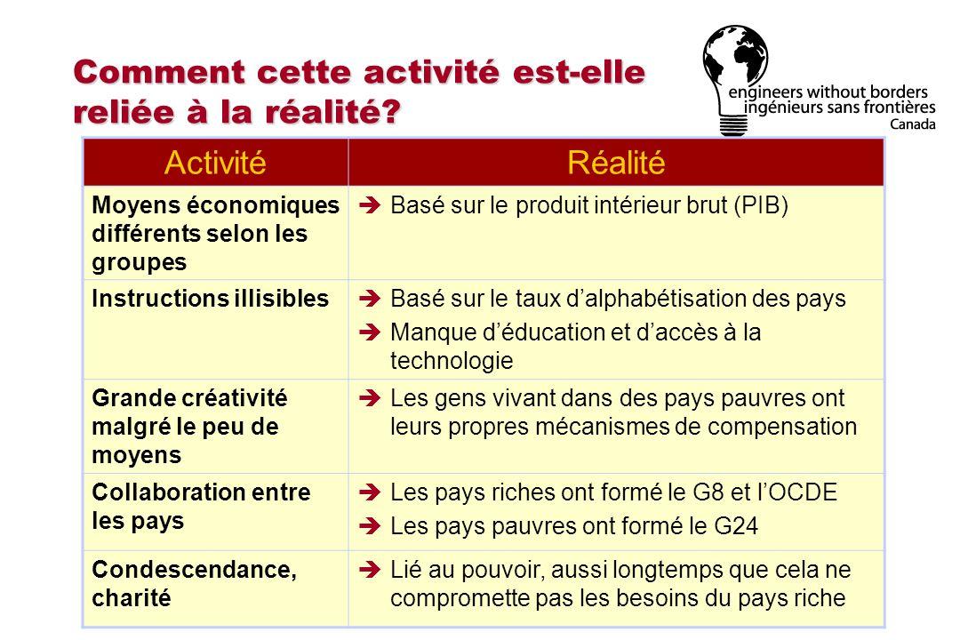 Comment cette activité est-elle reliée à la réalité? ActivitéRéalité Moyens économiques différents selon les groupes Basé sur le produit intérieur bru