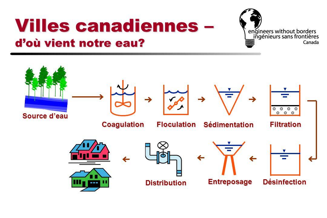 Villes canadiennes – doù vient notre eau? Filtration Source deau CoagulationFloculationSédimentation Désinfection Entreposage Distribution