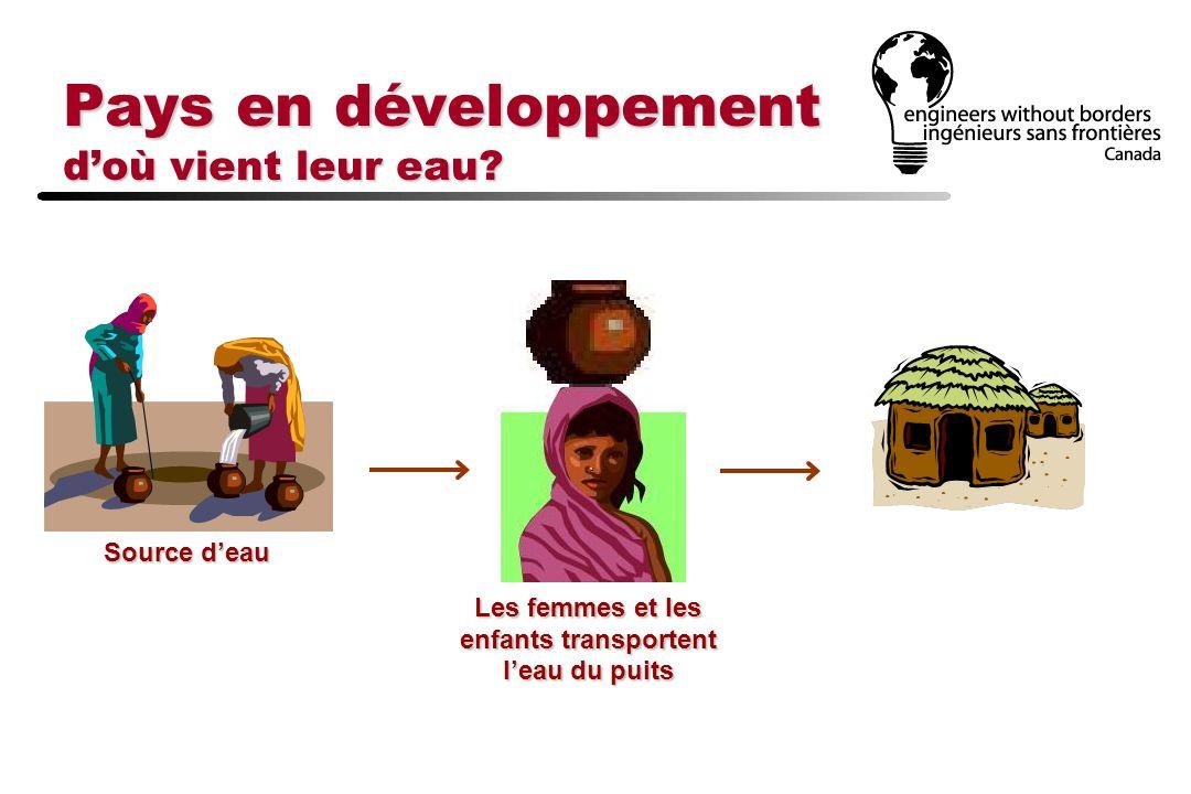 Les femmes et les enfants transportent leau du puits Pays en développement doù vient leur eau?
