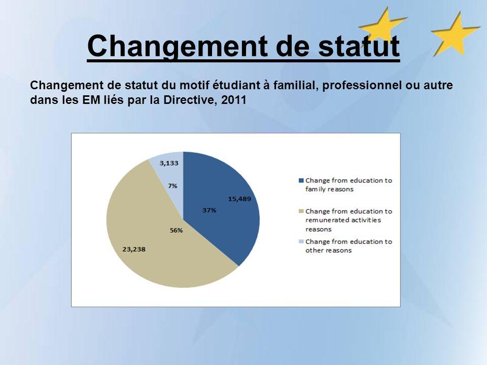 Changement de statut Changement de statut du motif étudiant à familial, professionnel ou autre dans les EM liés par la Directive, 2011