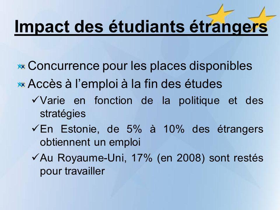 Impact des étudiants étrangers Concurrence pour les places disponibles Accès à lemploi à la fin des études Varie en fonction de la politique et des stratégies En Estonie, de 5% à 10% des étrangers obtiennent un emploi Au Royaume-Uni, 17% (en 2008) sont restés pour travailler