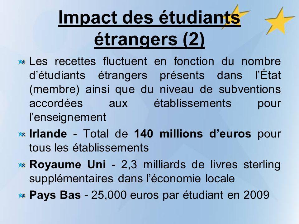 Impact des étudiants étrangers (2) Les recettes fluctuent en fonction du nombre détudiants étrangers présents dans lÉtat (membre) ainsi que du niveau de subventions accordées aux établissements pour lenseignement Irlande - Total de 140 millions deuros pour tous les établissements Royaume Uni - 2,3 milliards de livres sterling supplémentaires dans léconomie locale Pays Bas - 25,000 euros par étudiant en 2009