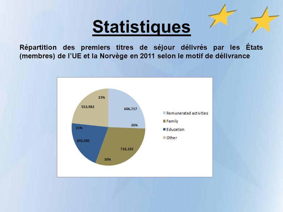 Statistiques Répartition des premiers titres de séjour délivrés par les États (membres) de lUE et la Norvège en 2011 selon le motif de délivrance