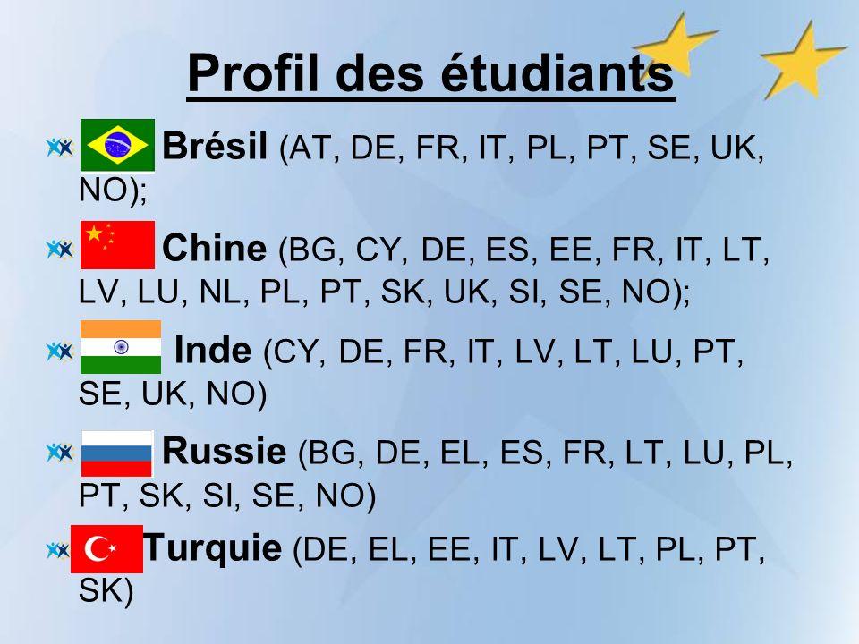 Profil des étudiants Brésil (AT, DE, FR, IT, PL, PT, SE, UK, NO); Chine (BG, CY, DE, ES, EE, FR, IT, LT, LV, LU, NL, PL, PT, SK, UK, SI, SE, NO); Inde (CY, DE, FR, IT, LV, LT, LU, PT, SE, UK, NO) Russie (BG, DE, EL, ES, FR, LT, LU, PL, PT, SK, SI, SE, NO) Turquie (DE, EL, EE, IT, LV, LT, PL, PT, SK)