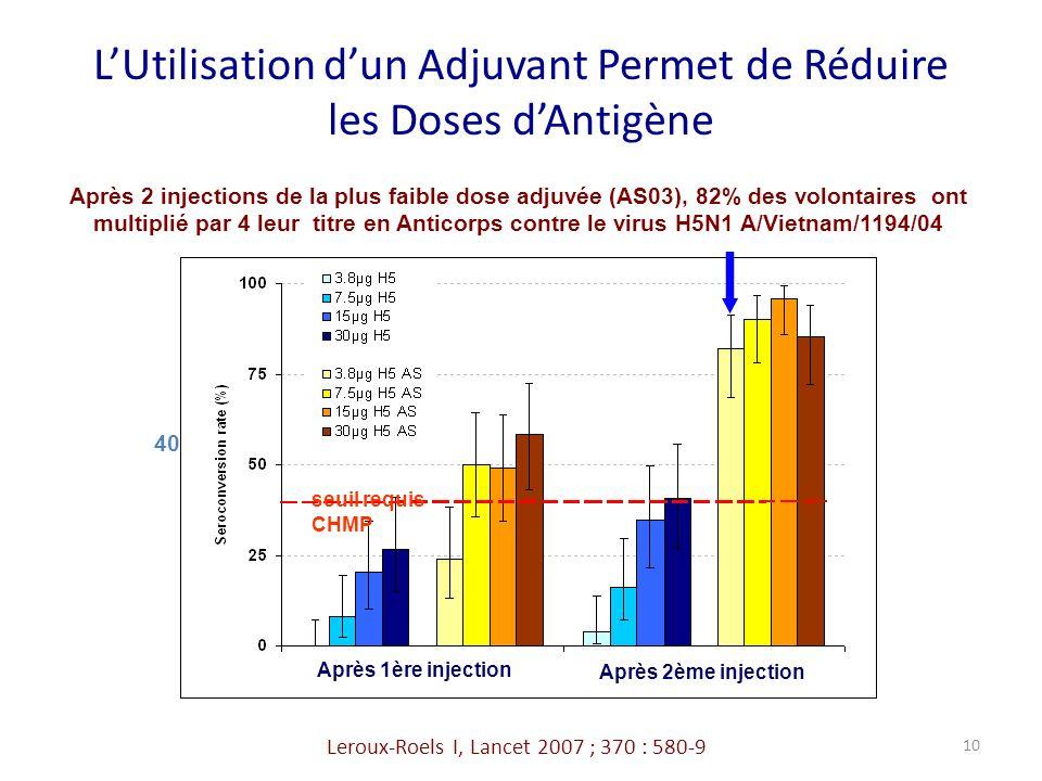 LUtilisation dun Adjuvant Permet de Réduire les Doses dAntigène 40 Après 1ère injection Après 2ème injection seuil requis CHMP Après 2 injections de la plus faible dose adjuvée (AS03), 82% des volontaires ont multiplié par 4 leur titre en Anticorps contre le virus H5N1 A/Vietnam/1194/04 Leroux-Roels I, Lancet 2007 ; 370 : 580-9 10