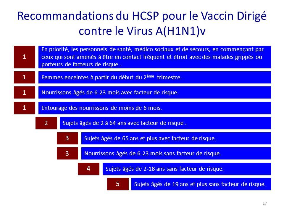 Recommandations du HCSP pour le Vaccin Dirigé contre le Virus A(H1N1)v En priorité, les personnels de santé, médico-sociaux et de secours, en commença
