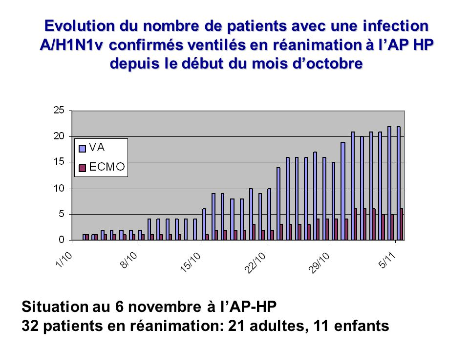 Evolution du nombre de patients avec une infection A/H1N1v confirmés ventilés en réanimation à lAP HP depuis le début du mois doctobre Situation au 6 novembre à lAP-HP 32 patients en réanimation: 21 adultes, 11 enfants