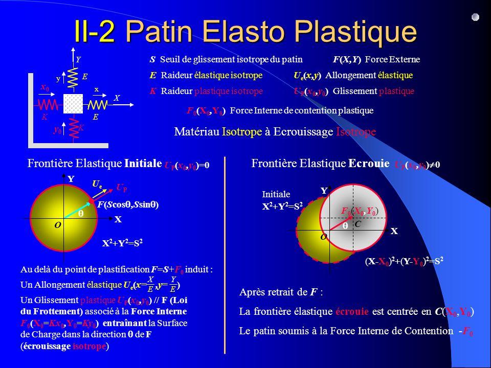 Initiale X 2 +Y 2 =S 2 E E E Raideur élastique isotrope K K K Raideur plastique isotrope X Y F(X,Y) Force Externe F 0 (X 0,Y 0 ) Force Interne de contention plastique U e (x,y) Allongement élastique y x II-2 Patin Elasto Plastique y0y0 x0x0 U P (x 0,y 0 ) Glissement plastique Frontière Elastique Initiale X 2 +Y 2 =S 2 F(Scos,Ssin ) U P (x 0,y 0 )=0 X Y O S S Seuil de glissement isotrope du patin Au delà du point de plastification F=S+F 0 induit : Frontière Elastique Ecrouie U P (x 0,y 0 ) 0 Un Allongement élastique U e (x=,y= ) X E Y E UeUe Un Glissement plastique U P (x 0,y 0 ) // F (Loi du Frottement) associé à la Force Interne F 0 (X 0 =Kx 0,Y 0 =Ky 0 ) entraînant la Surface de Charge dans la direction de F (écrouissage isotrope) UPUP Après retrait de F : La frontière élastique écrouie est centrée en C(X 0,Y 0 ) Le patin soumis à la Force Interne de Contention -F 0 Matériau Isotrope à Ecrouissage Isotrope (X-X 0 ) 2 +(Y-Y 0 ) 2 =S 2 F0(X0,Y0)F0(X0,Y0) C X Y O