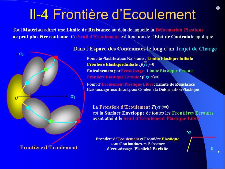Frontière Elastique Initiale : f( )=0 = II-4 Frontière dEcoulement Tout Matériau admet une Limite de Résistance au delà de laquelle la Déformation Plastique ne peut plus être contenue.