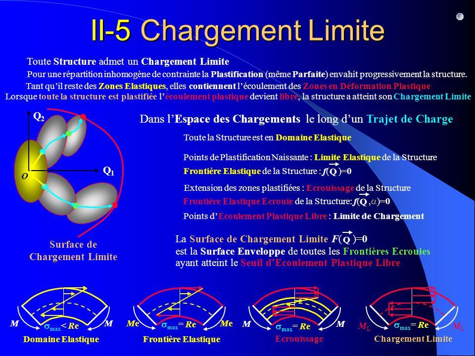 Surface de Chargement Limite La Surface de Chargement Limite F( )=0 est la Surface Enveloppe de toutes les Frontières Ecrouies ayant atteint le Seuil dEcoulement Plastique Libre Q Toute Structure admet un Chargement Limite le long dun Trajet de Charge Frontière Elastique Ecrouie de la Structure: f(, )=0 Q Tant quil reste des Zones Elastiques, elles contiennent lécoulement des Zones en Déformation Plastique Lorsque toute la structure est plastifiée lécoulement plastique devient libre, la structure a atteint son Chargement Limite MLML MLML max = Re Chargement Limite Points dEcoulement Plastique Libre : Limite de Chargement II-5 Chargement Limite M max = Re Ecrouissage M Pour une répartition inhomogène de contrainte la Plastification (même Parfaite) envahit progressivement la structure.