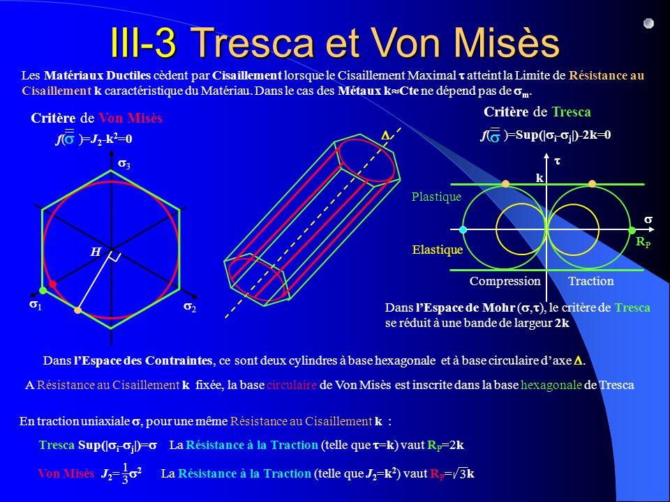 Dans lEspace de Mohr (, ), le critère de Tresca se réduit à une bande de largeur 2k k Compression Traction Dans lEspace des Contraintes H 1 2 3, la base circulaire de Von Misès est inscrite dans la base hexagonale de Tresca III-3 Tresca et Von Misès Critère de Von Misès f( )=J 2 -k 2 =0 = Les Matériaux Ductiles cèdent par Cisaillement lorsque le Cisaillement Maximal atteint la Limite de Résistance au Cisaillement k caractéristique du Matériau.