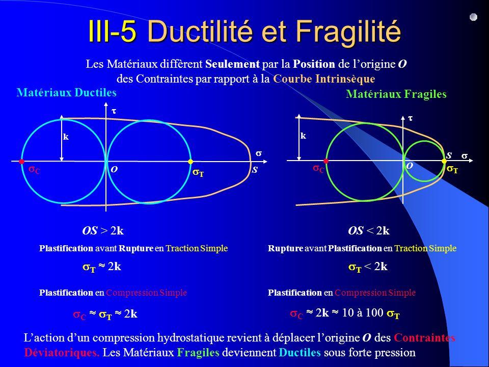 Matériaux Ductiles k S OS > 2k Matériaux Fragiles k O OS < 2k S O III-5 Ductilité et Fragilité Les Matériaux diffèrent Seulement par la Position de lorigine O des Contraintes par rapport à la Courbe Intrinsèque Laction dun compression hydrostatique revient à déplacer lorigine O des Contraintes Déviatoriques.