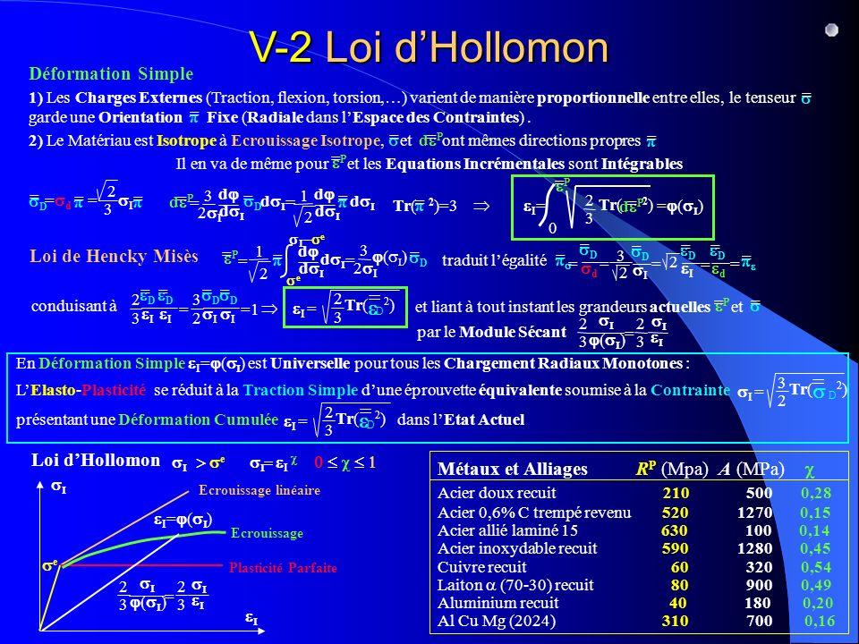 V-2 Loi dHollomon Déformation Simple 1) Les Charges Externes (Traction, flexion, torsion,…) varient de manière proportionnelle entre elles, le tenseur garde une Orientation Fixe (Radiale dans lEspace des Contraintes).