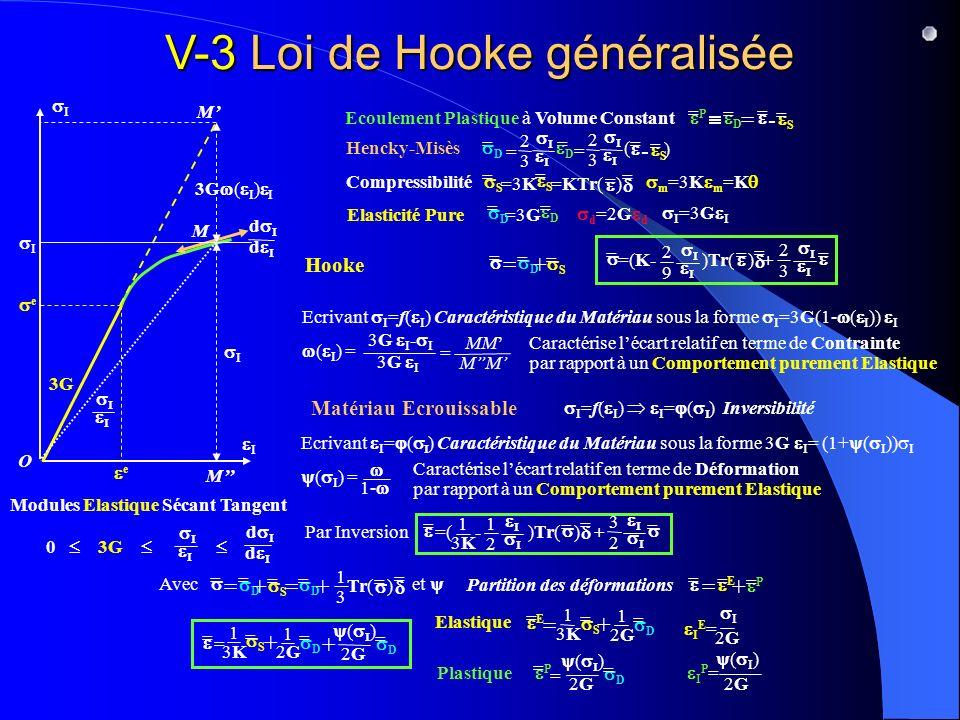 V-3 Loi de Hooke généralisée Ecoulement Plastique à Volume Constant P = S = D = = =- 2 3 = 2 3 = Hencky-Misès = D = D S = = - ( ) Elasticité Pure =3G D = D = d =2G d I =3G I I I O Hooke S = S = Compressibilité m =3K m =K =3K=KTr( ) = = Ecrivant I =f( I ) Caractéristique du Matériau sous la forme I =3G(1- ( I )) I Matériau Ecrouissable e e 3G d d Modules Elastique Sécant Tangent 0 3G d d I =f( I ) I = ( ) Inversibilité Ecrivant I = ( ) Caractéristique du Matériau sous la forme 3G I = (1+ ( I )) I ( I ) = 1- Caractérise lécart relatif en terme de Déformation par rapport à un Comportement purement Elastique Par Inversion Avec et S = D = = =+ = D = + 1 3 = Tr( ) = 3 2 1 2 = =( - )Tr( ) + = = = 1 3K3K S = D = = =+ 2 3 2 9 = =(K- )Tr( ) + = = = = = 1 3K3K S = + 1 2G2G D = + ( ) 2G2G D = Partition des déformations P = E = = =+ Elastique E = = 1 3K3K + 1 2G2G D = S = I 2G2G I E = Plastique P = = ( ) 2G2G D = ( I ) 2G2G I P = I M M M 3G ( I ) I ( I ) = 3G I - I 3G I MM = Caractérise lécart relatif en terme de Contrainte par rapport à un Comportement purement Elastique I