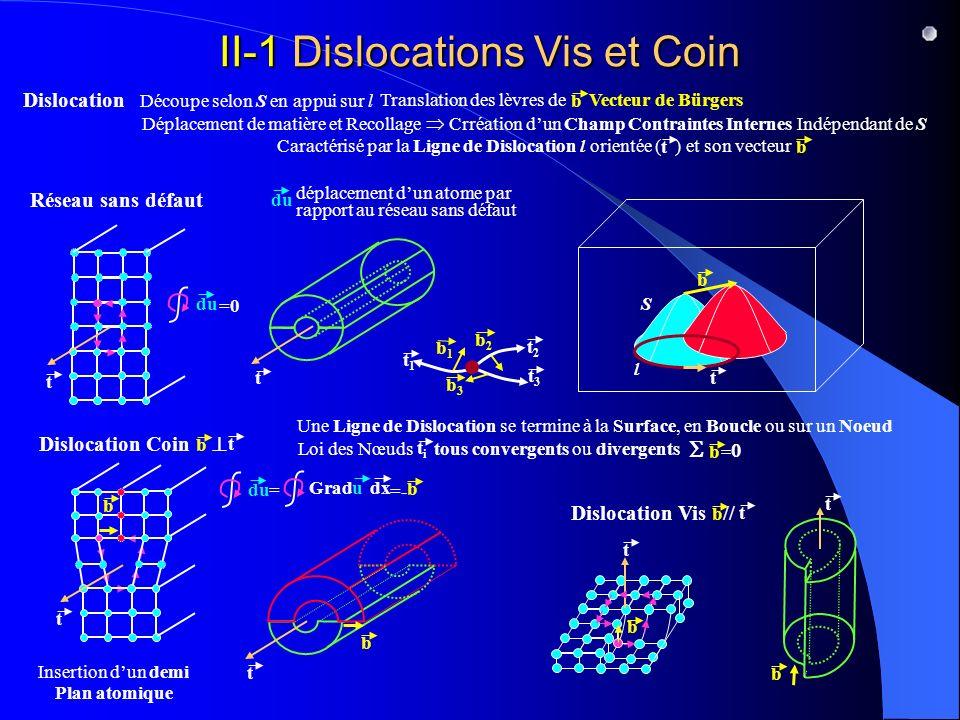 II-1 Dislocations Vis et Coin Dislocation S l Découpe selon S en appui sur l b Translation des lèvres de Vecteur de Bürgers b Déplacement de matière et Recollage Crréation dun Champ Contraintes Internes Indépendant de S Caractérisé par la Ligne de Dislocation l orientée ( ) et son vecteur t tb t b b t t t b t b Réseau sans défaut du =0=0 déplacement dun atome par rapport au réseau sans défaut du t Insertion dun demi Plan atomique Dislocation Coin t b Dislocation Vis // t b Une Ligne de Dislocation se termine à la Surface, en Boucle ou sur un Noeud b du =-=- = uGrad dx t1t1 b1b1 t2t2 t3t3 b2b2 b3b3 b Loi des Nœuds tous convergents ou divergents titi