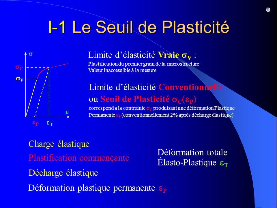IV-5 Module dEcrouissage En Plasticité Associée, la Loi dEcoulement ne nécessite que la connaissance de la Fonction de Charge d (, )= = f = d P = = f = d = } { M(, ) = 1 f = si f(, )=0 = et f = d = } { >0 d P = =0=0 si f(, )<0 = ou f = d = } { =0 M(, ) = contenant la Loi dEcrouissage Le Module Plastique ou Module dEcrouissage est le scalaire K tel que M=K{ } f = f = Traction Simple* *Cf.