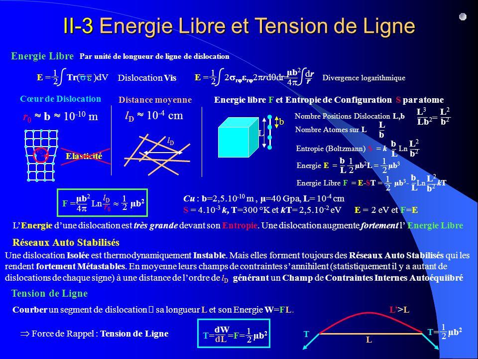 II-3 Energie Libre et Tension de Ligne Energie Libre Tension de Ligne Réseaux Auto Stabilisés Cœur de Dislocation E = Tr( )dV 1 2 = = Dislocation Vis E = 2 r r 2 rd dr= 1 2 µb 2 4 drdr r Divergence logarithmique lDlD r 0 b 10 -10 m F = Ln µb 2 µb 2 4 lDlD r0r0 1 2 Par unité de longueur de ligne de dislocation l D 10 -4 cm r0r0 Elasticité L b Distance moyenne Energie libre F et Entropie de Configuration S par atome Nombre Positions Dislocation L,b L3L3 Lb 2 L2L2 b2b2 = Nombre Atomes sur L L b Entropie (Boltzmann) S = k Ln b L L2L2 b2b2 Energie E = µb 2 L = µb 3 b L 1 2 1 2 Energie Libre F = E-ST = µb 3 - Ln kT 1 2 b L L2L2 b2b2 Cu : b=2,5.10 -10 m, µ=40 Gpa, L= 10 -4 cm S = 4.10 -3 k, T=300 °K et kT= 2,5.10 -2 eV E = 2 eV et F=E Une dislocation Isolée est thermodynamiquement Instable.
