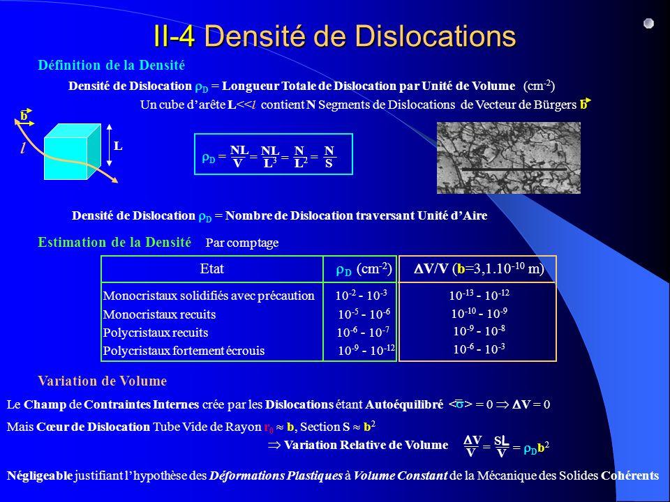 II-4 Densité de Dislocations Définition de la Densité Estimation de la Densité Variation de Volume Densité de Dislocation D = Longueur Totale de Dislocation par Unité de Volume (cm -2 ) L b l Un cube darête L<<l contient N Segments de Dislocations de Vecteur de Bürgersb Densité de Dislocation D = Nombre de Dislocation traversant Unité dAire Mais Cœur de Dislocation Tube Vide de Rayon r 0 b, Section S b 2 Variation Relative de Volume V V SLSL V = = D b 2 Négligeable justifiant lhypothèse des Déformations Plastiques à Volume Constant de la Mécanique des Solides Cohérents Le Champ de Contraintes Internes crée par les Dislocations étant Autoéquilibré = 0 V = 0 = Etat D (cm -2 ) Monocristaux solidifiés avec précaution 10 -2 - 10 -3 Monocristaux recuits 10 -5 - 10 -6 Polycristaux recuits 10 -6 - 10 -7 Polycristaux fortement écrouis 10 -9 - 10 -12 V/V (b=3,1.10 -10 m) 10 -13 - 10 -12 10 -10 - 10 -9 10 -9 - 10 -8 10 -6 - 10 -3 Par comptage D = NL V L3L3 N L2L2 N S == =