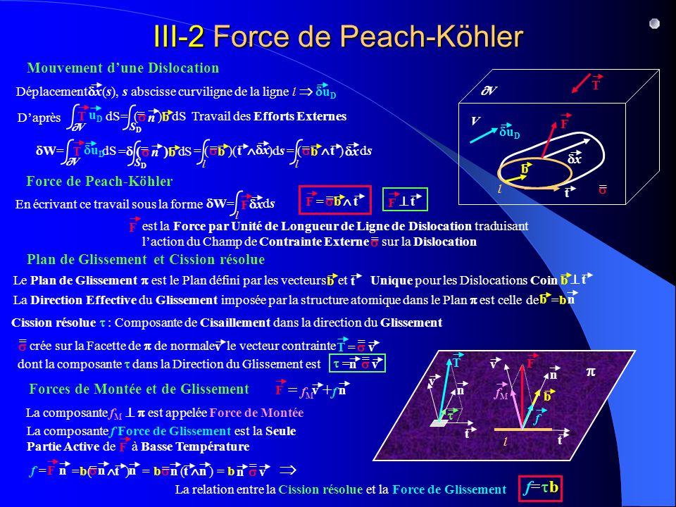 =b( ) = b ( ) = b n F t f = = n n = n t n n = v III-2 Force de Peach-Köhler Mouvement dune Dislocation Déplacement (s), s abscisse curviligne de la ligne l x u D x Travail des Efforts Externes W= dS V T u D Daprès V T uDuD dS= ( ) dS SDSD b = n = dS SDSD b = n = ( )( )ds l = b t x = ( ) ds l = b t x l V V t T b = Force de Peach-Köhler En écrivant ce travail sous la forme W= ds l x F = = b t F F F est la Force par Unité de Longueur de Ligne de Dislocation traduisant laction du Champ de Contrainte Externe sur la Dislocation = Plan de Glissement et Cission résolue F t Le Plan de Glissement est le Plan défini par les vecteurs et Unique pour les Dislocations Coin b t t b b t Cission résolue : Composante de Cisaillement dans la direction du Glissement v = n t v T crée sur la Facette de de normale le vecteur contrainte = v T= F l v Forces de Montée et de Glissement La composante f M est appelée Force de Montée La composante f Force de Glissement est la Seule Partie Active de à Basse Température F La relation entre la Cission résolue et la Force de Glissement f= b n = v = dont la composante dans la Direction du Glissement est = f M + f vFn fMfM f La Direction Effective du Glissement imposée par la structure atomique dans le Plan est celle de =b b n n