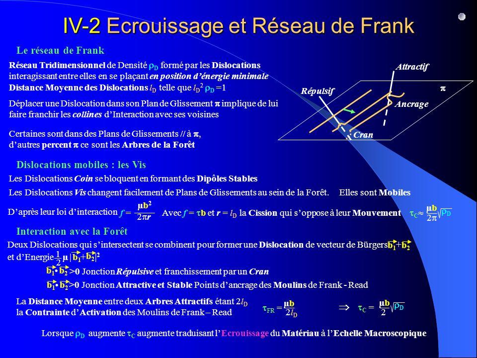 IV-2 Ecrouissage et Réseau de Frank Le réseau de Frank Dislocations mobiles : les Vis Interaction avec la Forêt Réseau Tridimensionnel de Densité D formé par les Dislocations interagissant entre elles en se plaçant en position dénergie minimale Distance Moyenne des Dislocations l D telle que l D 2 D =1 Certaines sont dans des Plans de Glissements // à, dautres percent ce sont les Arbres de la Forêt Les Dislocations Coin se bloquent en formant des Dipôles Stables Les Dislocations Vis changent facilement de Plans de Glissements au sein de la Forêt.