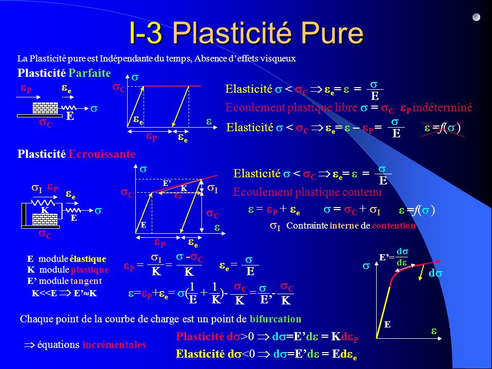 I-1 Paradoxe de la Contrainte Théorique Le Mécanisme du Glissement Progressif La Résistance à la Traction R P des matériaux est toujours inférieure à la Résistance Théorique R th Les Données Expérimentales R P (Gpa) R th (Gpa Monocristaux Al (CFC) 0,0010 7 7000 Zn (Hexagonal) 0,0016 5 3125 Polycristaux Al 0,04 7 175 Fe 0,21 21 100 Alliages Acier doux 0,3 21 70 Duralumin 0,35 7 20 Acier spéciaux 1,5 21 14 R th RPRP (Gpa) R P R th Graphite 19,6 69 3,5 Al 2 O 3 15,4 53 3,4 SiC 40 70 1,8 Fe 12,6 20 1,6 R th RPRP Trop petits pour contenir des Dislocations, ils ont une Résistance proche de la Limite Théorique Les Trichites Whiskers Cristaux filamentaires 1 µm Photo D.