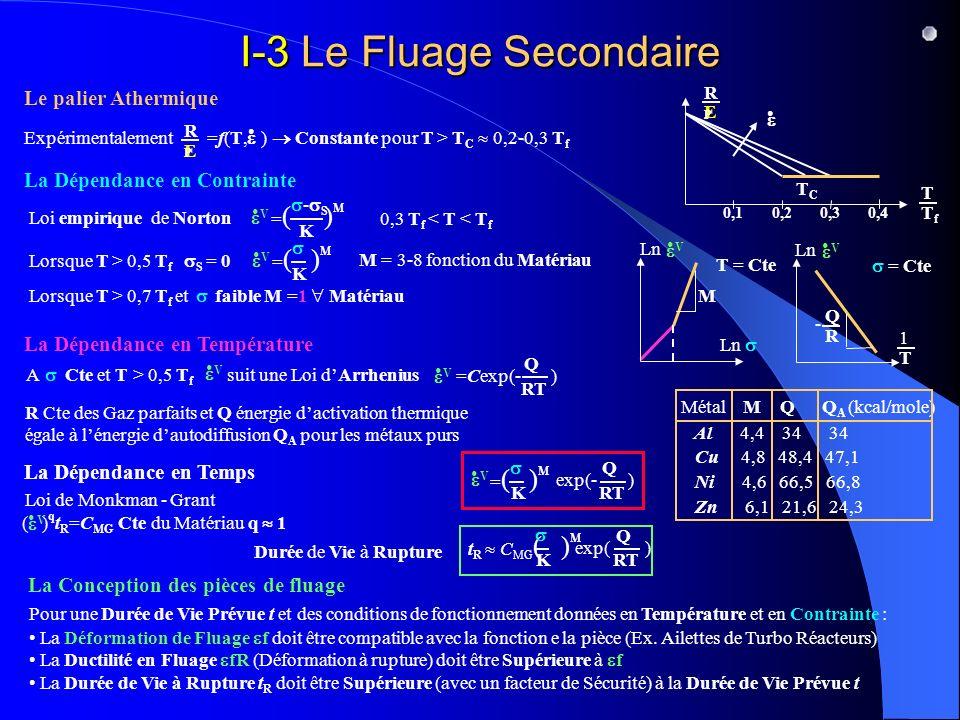 I-3 Le Fluage Secondaire Le palier Athermique La Dépendance en Contrainte La Dépendance en Température La Dépendance en Temps La Conception des pièces de fluage Expérimentalement =f(T, ) Constante pour T > T C 0,2-0,3 T f E RPRP Loi empirique de Norton V = ( ) M - S K 0,3 T f < T < T f Lorsque T > 0,5 T f S = 0 = ( ) M V K M = 3-8 fonction du Matériau A Cte et T > 0,5 T f suit une Loi dArrhenius V Lorsque T > 0,7 T f et faible M =1 Matériau E RPRP TfTf T 0,1 0,20,3 0,4 TCTC V =Cexp(- ) Q RT R Cte des Gaz parfaits et Q énergie dactivation thermique égale à lénergie dautodiffusion Q A pour les métaux purs Métal M Q Q A (kcal/mole) Al 4,4 34 34 Cu 4,8 48,4 47,1 Ni 4,6 66,5 66,8 Zn 6,1 21,6 24,3 T = Cte M Ln V Ln V = Cte T 1 R Q - = ( ) M V K exp(- ) Q RT Loi de Monkman - Grant ( ) q t R =C MG Cte du Matériau q 1 V Durée de Vie à Rupture t R C MG ( ) M K exp( ) Q RT Pour une Durée de Vie Prévue t et des conditions de fonctionnement données en Température et en Contrainte : La Déformation de Fluage f doit être compatible avec la fonction e la pièce (Ex.