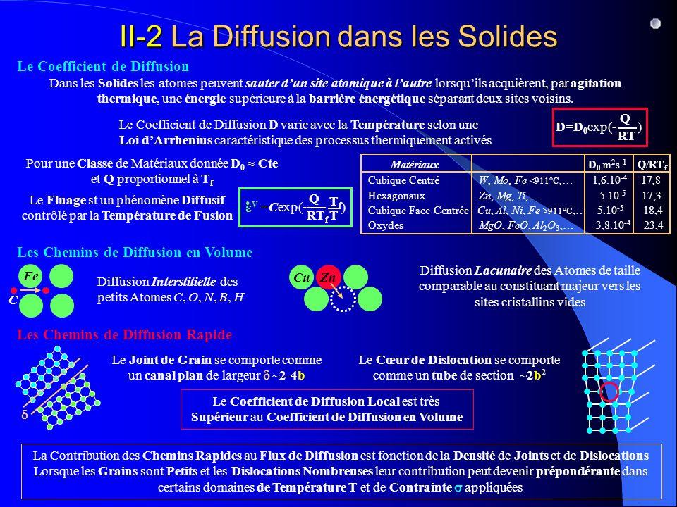 II-2 La Diffusion dans les Solides Le Coefficient de Diffusion Dans les Solides les atomes peuvent sauter dun site atomique à lautre lorsquils acquièrent, par agitation thermique, une énergie supérieure à la barrière énergétique séparant deux sites voisins.