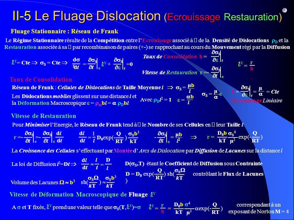 II-5 Le Fluage Dislocation (Ecrouissage Restauration) Taux de Consolidation Fluage Stationnaire : Réseau de Frank Le Régime Stationnaire résulte de la Compétition entre lEcrouissage associé à de la Densité de Dislocations D et la Restauration associée à sa par recombinaison de paires (+-) se rapprochant au cours du Mouvement régi par la Diffusion V = Cte S = Cte d S dtdt S t S t = + =0 V S t Taux de Consolidation h = S t Vitesse de Restauration r =- h r V = Vitesse de Restauration Réseau de Frank : Cellules de Dislocations de Taille Moyenne l S = µbµb l Les Dislocations mobiles glissent sur une distance l et la Déformation Macroscopique = m bl = D bl Avec D l 2 = 1 = b l S = µ S t h = = = Cte µ Ecrouissage Linéaire Vitesse de Déformation Macroscopique de Fluage V Pour Minimiser lEnergie, le Réseau de Frank tend à le Nombre de ses Cellules en leur Taille l S t S l r =- =- dldl dtdt La Croissance des Cellules seffectuant par Montée d Arcs de Dislocation par Diffusion de Lacunes sur la distance l dldl dtdt 1 l = D 0 exp(- ) Q RT S b 3 kT S l - = µbµb l2l2 r = exp(- ) Q RT D0bD0b kT S 4 µ2µ2 = exp(- ) Q RT D0bD0b kT 4 µ3µ3 h r V = correspondant à un exposant de Norton M = 4 D l dldl dtdt l t = La loi de Diffusion l 2 =Dt Volume des Lacunes b 3 sh( ) S kTkT S b kTkT A et T fixés, prend une valeur telle que S (T, )= V V D = D 0 exp(- ) sh( ) S kTkT Q RT contrôlant le Flux de Lacunes D( S,T) étant le Coefficient de Diffusion sous Contrainte