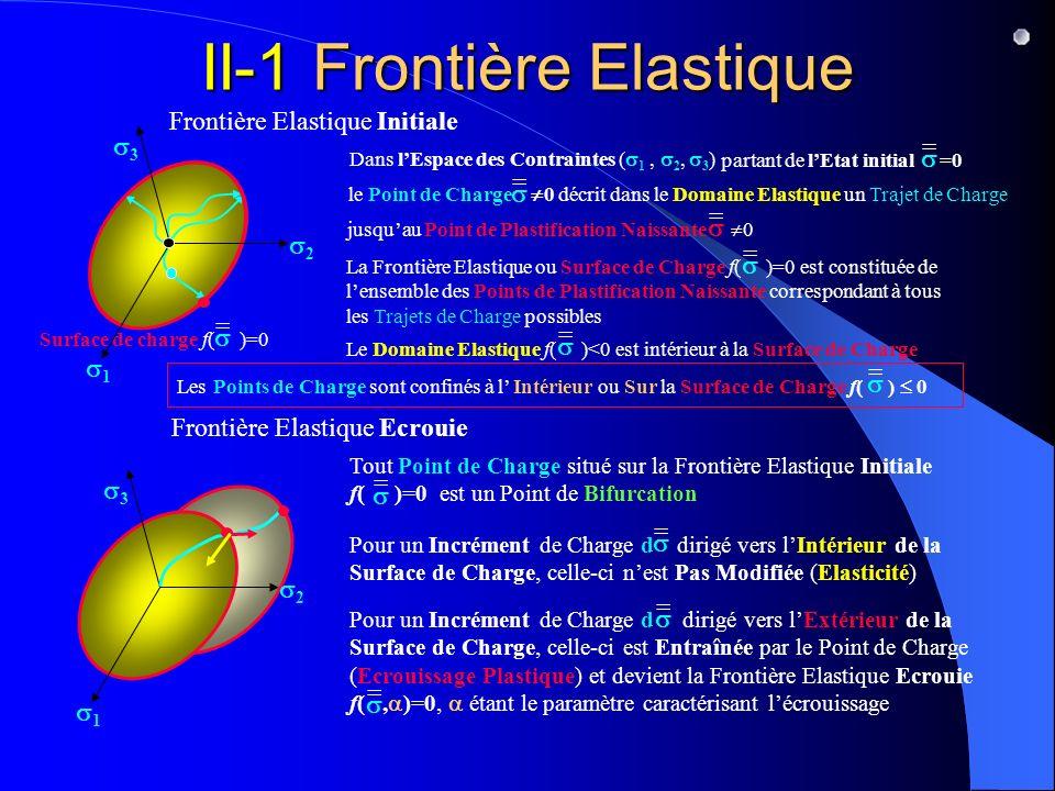 Pour un Incrément de Charge d dirigé vers lExtérieur de la Surface de Charge, celle-ci est Entraînée par le Point de Charge (Ecrouissage Plastique) et devient la Frontière Elastique Ecrouie f(, )=0, étant le paramètre caractérisant lécrouissage = = II-1 Frontière Elastique Le Domaine Elastique f( )<0 est intérieur à la Surface de Charge = = le Point de Charge 0 décrit dans le Domaine Elastique un Trajet de Charge jusquau Point de Plastification Naissante 0 = = Surface de charge f( )=0 = La Frontière Elastique ou Surface de Charge f( )=0 est constituée de lensemble des Points de Plastification Naissante correspondant à tous les Trajets de Charge possibles 1 2 3 Dans lEspace des Contraintes ( 1, 2, 3 ) = partant de lEtat initial =0 Frontière Elastique Initiale Frontière Elastique Ecrouie Les Points de Charge sont confinés à l Intérieur ou Sur la Surface de Charge f( ) 0 = 1 2 3 Tout Point de Charge situé sur la Frontière Elastique Initiale f( )=0 est un Point de Bifurcation = Pour un Incrément de Charge d dirigé vers lIntérieur de la Surface de Charge, celle-ci nest Pas Modifiée (Elasticité) =