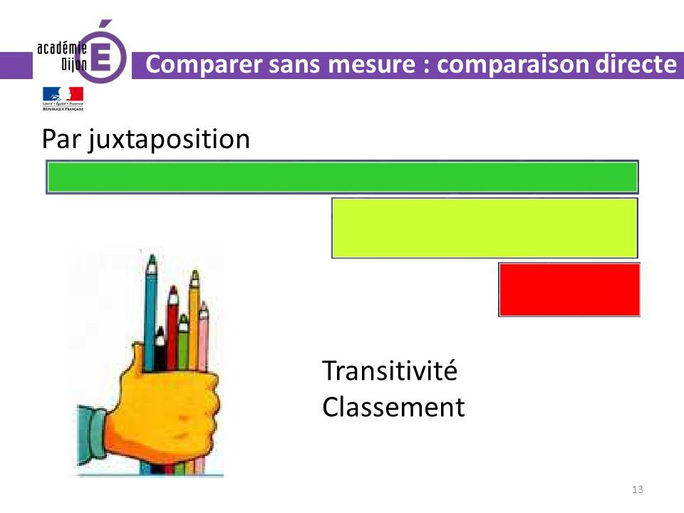 Par juxtaposition 13 Transitivité Classement Comparer sans mesure : comparaison directe