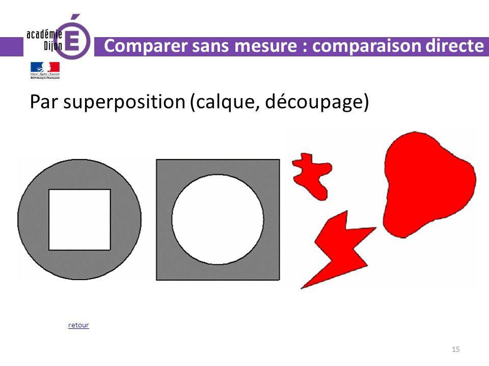 Par superposition (calque, découpage) 15 retour Comparer sans mesure : comparaison directe