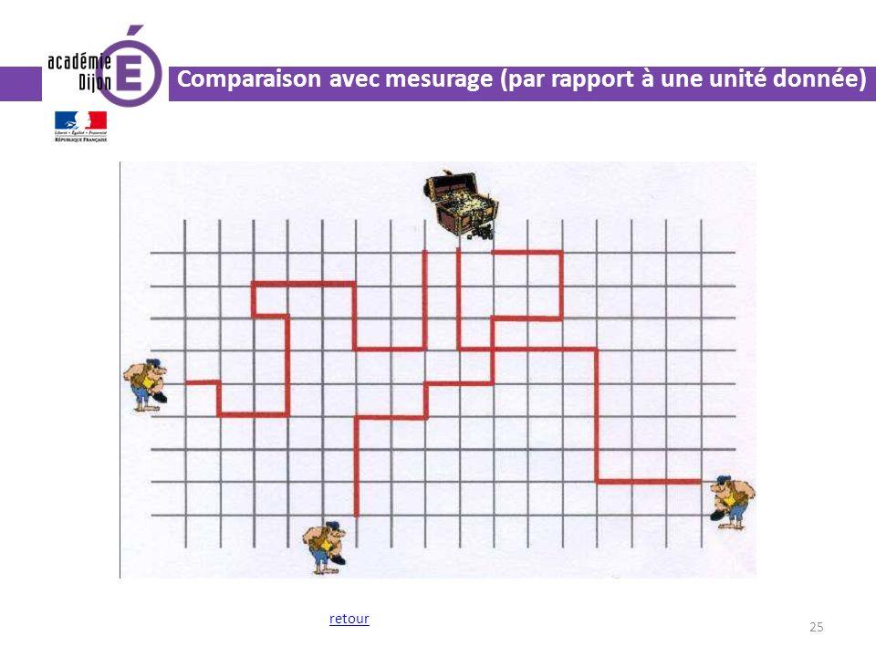 25 retour Comparaison avec mesurage (par rapport à une unité donnée)