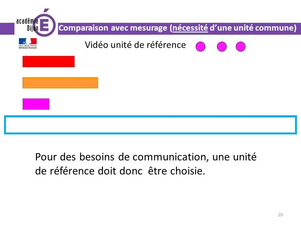 26 Comparaison avec mesurage (nécessité dune unité commune) Pour des besoins de communication, une unité de référence doit donc être choisie.