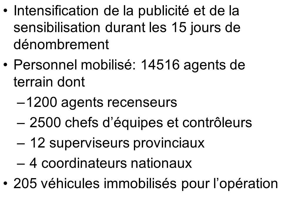 Intensification de la publicité et de la sensibilisation durant les 15 jours de dénombrement Personnel mobilisé: 14516 agents de terrain dont –1200 ag