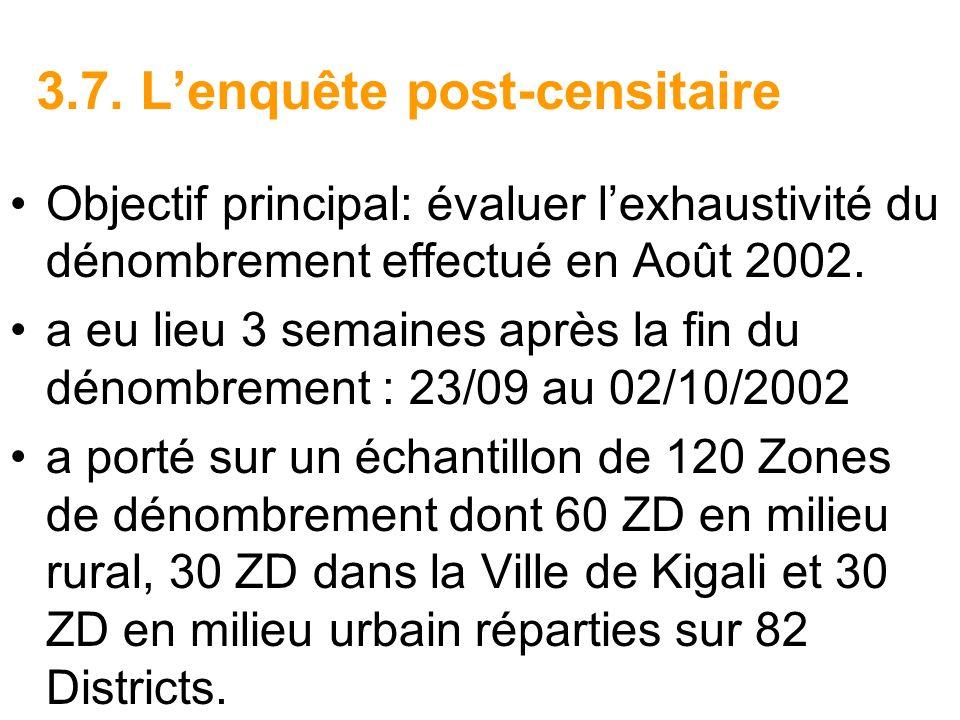 3.7. Lenquête post-censitaire Objectif principal: évaluer lexhaustivité du dénombrement effectué en Août 2002. a eu lieu 3 semaines après la fin du dé