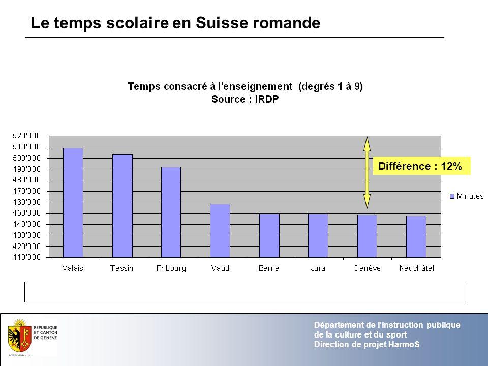 Département de l'instruction publique de la culture et du sport Direction de projet HarmoS Le temps scolaire en Suisse romande Différence : 12%
