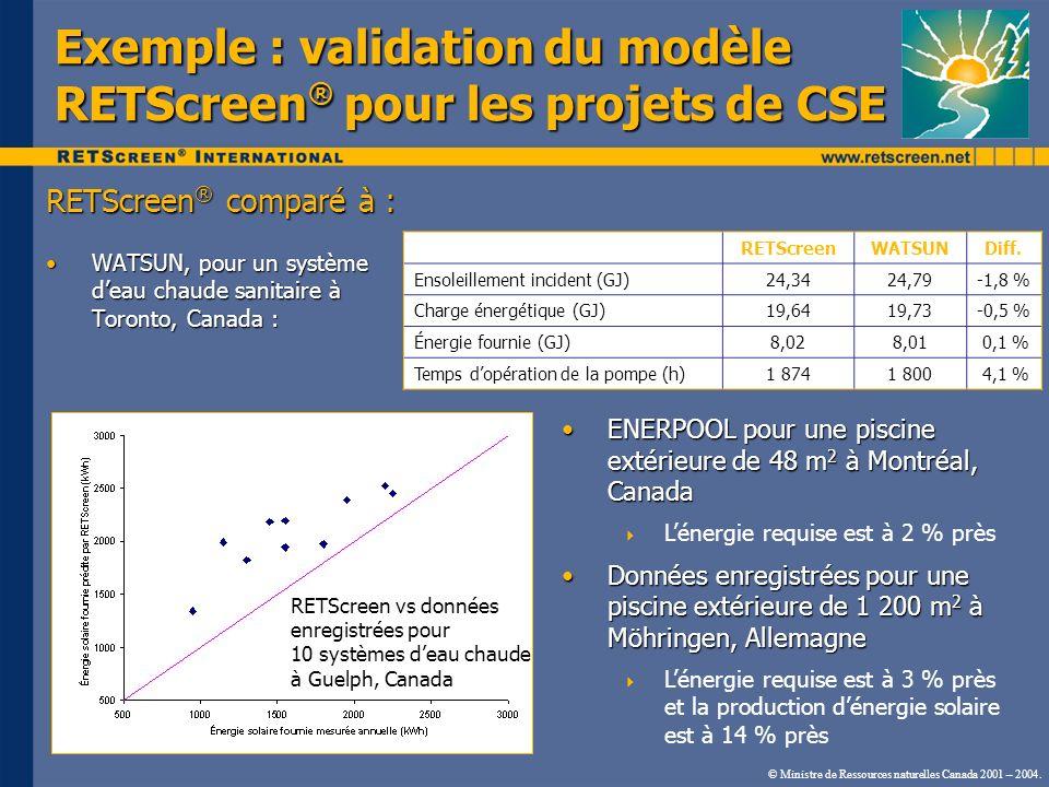 © Ministre de Ressources naturelles Canada 2001 – 2004. Exemple : validation du modèle RETScreen ® pour les projets de CSE RETScreen ® comparé à : WAT