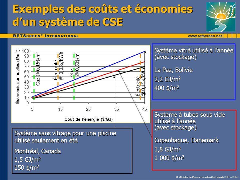 © Ministre de Ressources naturelles Canada 2001 – 2004. Exemples des coûts et économies dun système de CSE Système vitré utilisé à lannée (avec stocka