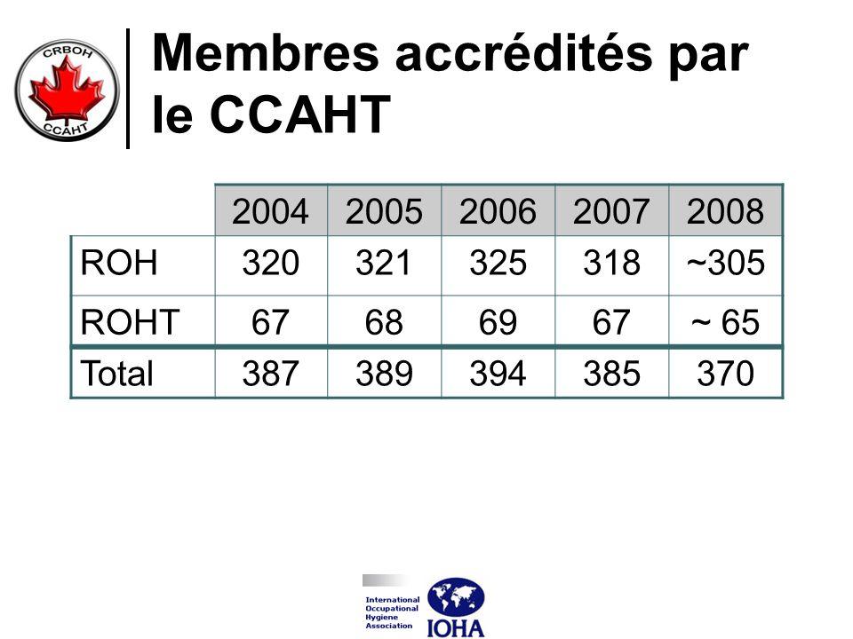 Membres accrédités par le CCAHT 20042005200620072008 ROH320321325318~305 ROHT67686967~ 65 Total387389394385370