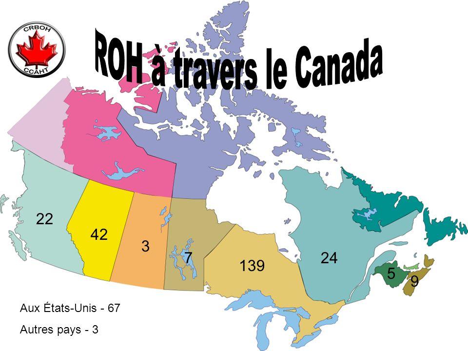 139 9 5 247 3 42 22 Aux États-Unis - 67 Autres pays - 3